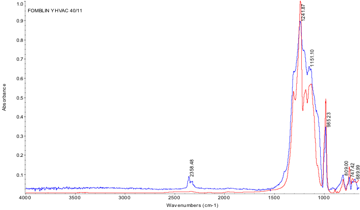 Fourier Transformed Infrared Spectroscopy