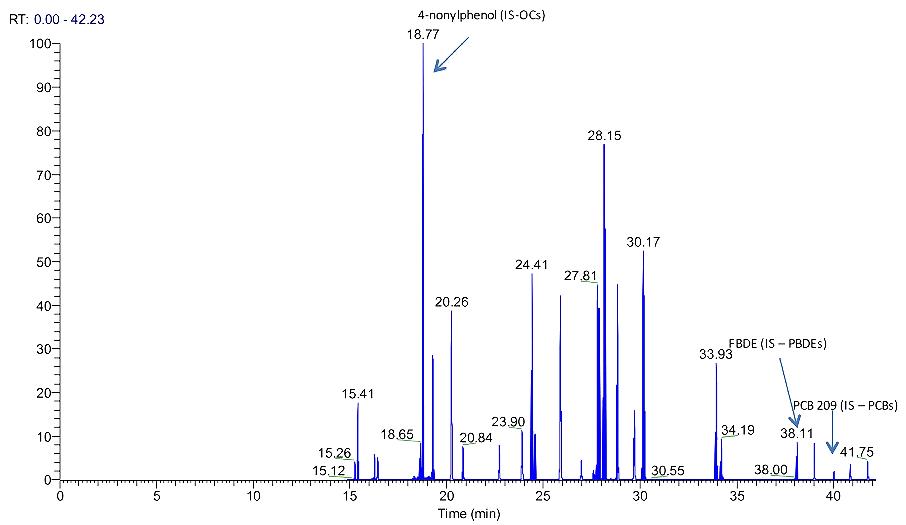 Gas Chromatography Mass Spectroscopy