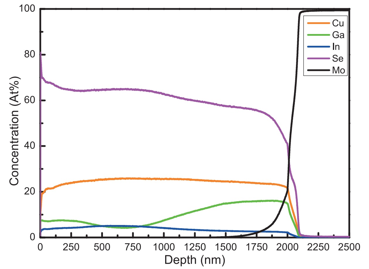 Glow Discharge Optical Emission Spectroscopy
